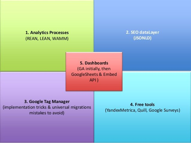 Top 10 Google Analytics tips to save you money!