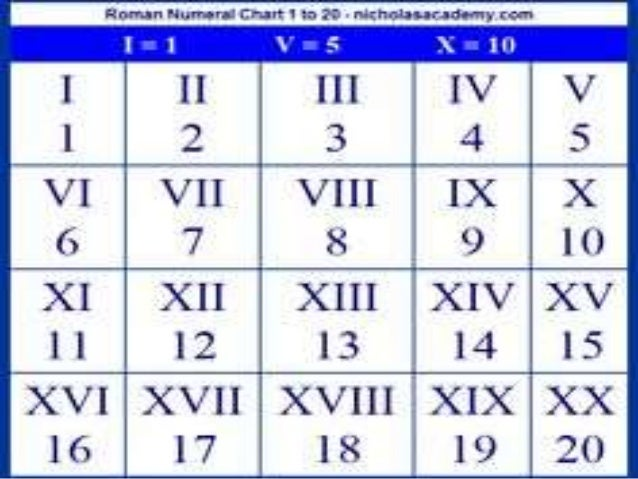 How to write a good application 6 in roman numerals