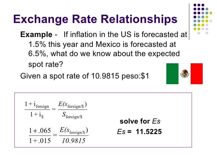 relationship between inflation and exchange rate essay Research eassy: relationship between inflation and relationship between inflation and growth rate etc in this essay, the relationship between the.