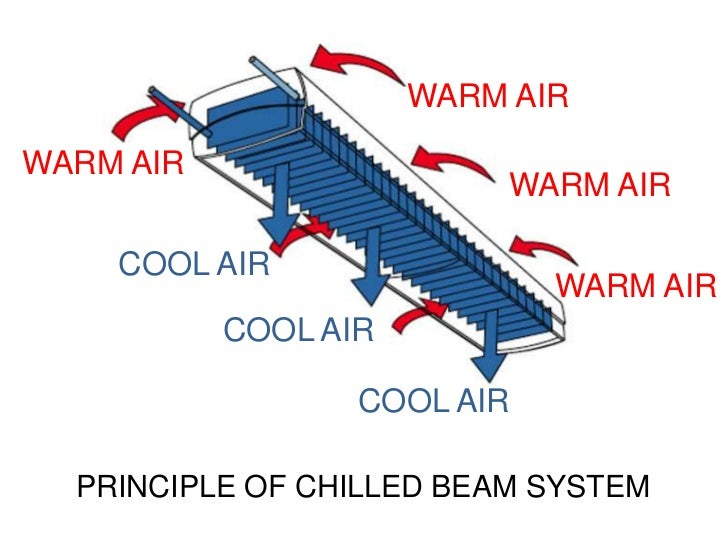 Topic 04 Chilled Beam System Note Version Small