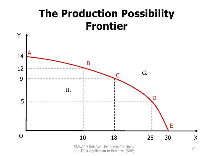 G . U. A B C D E 5 9 12 14 18 10 25 30 X Y O The Production Possibility Frontier EDWARD BAHAW - Economic Principles and Th...