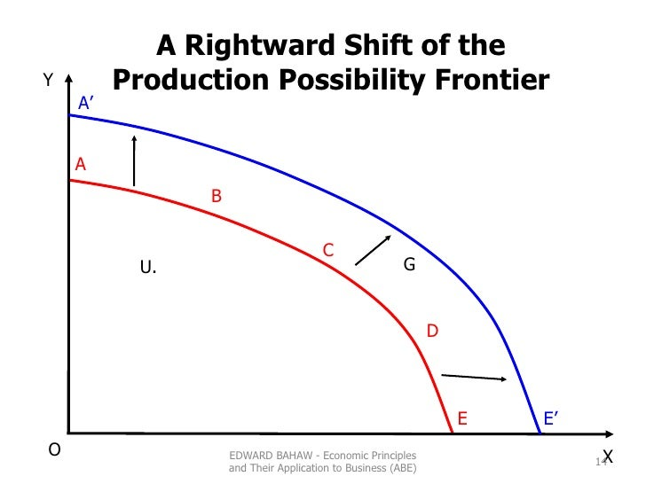 G U. A B C D E Y O A' X E' A Rightward Shift of the Production Possibility Frontier EDWARD BAHAW - Economic Principles and...