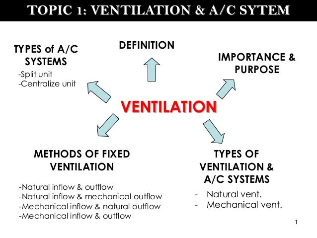Types Of Ventilation Systems : Ventilation a c system