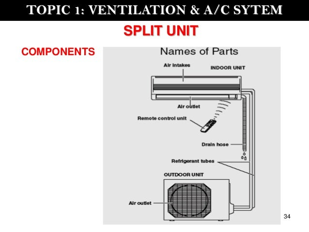 Image Result For Wall Heating And Cooling Units