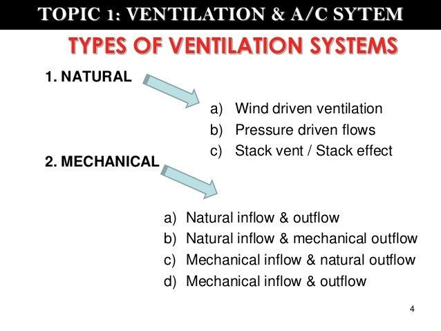 Types Of Ventilators : Ventilation a c system