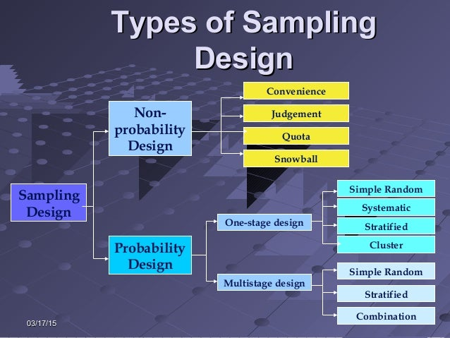 Topic 10 sample designs & procedures