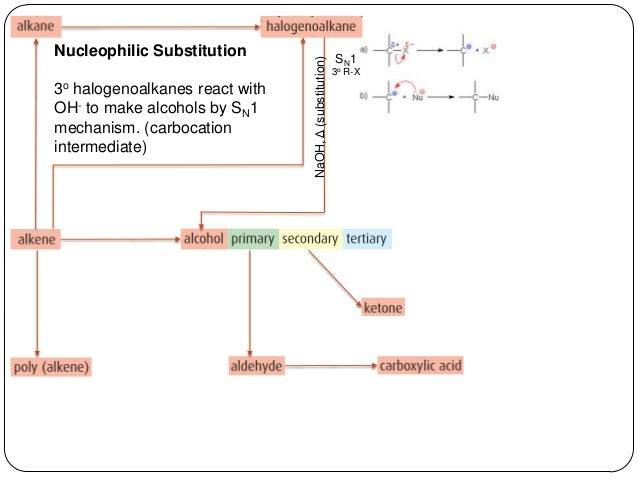 summary and reaction Reaction type level 1: methylation reaction type level 2: alkylation reaction  type level 3: group addition input group: h output group: c introduced group.