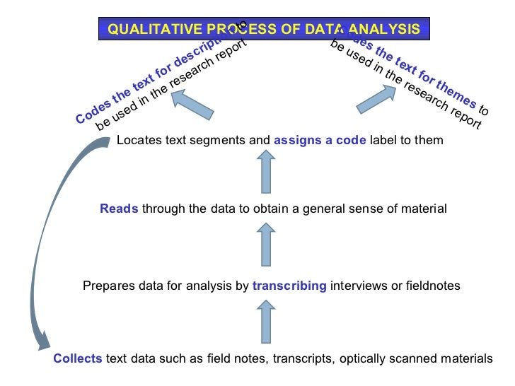 an analysis of the topic of the qualitative chemical analysis Qualitative chemical analysis indicates whether a particular substance is present or not it does not tell how much of the substance is there or its concentration however, if a substance is potentially harmful, even toxic, its a good idea to know whether the substance is there at all.