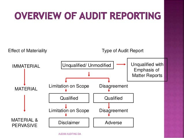 auditor s report and essentials commodity essentials The integrity of the audit report process is the lead auditor's responsibility and he/she must ensure that it reflects the tone and content of the audit the audit report is signed and dated, minimally by the lead auditor, before distribution.