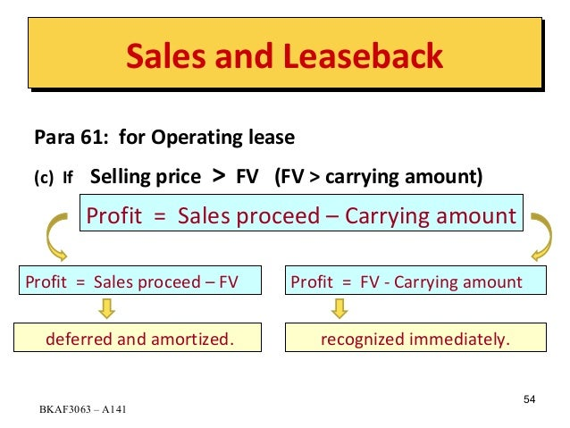 Accounting For Sales Leaseback