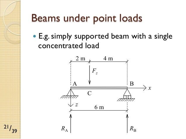 how to find maximum bending moment in simply supported beam