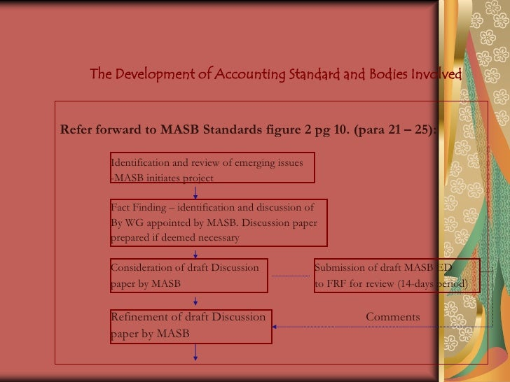 accounting regulatory bodies 14 The private financial accounting standards board (fasb), part of a voluntary system of self-regulation of the accounting profession, sets accounting standards that are then enforced by a public regulatory agency, the securities and exchange commission.