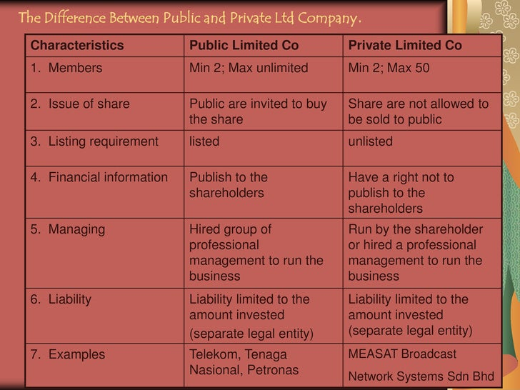 Difference Between Private and Public Companies