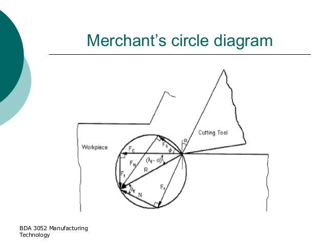 Topic 2 machining 160214 bda 3052 manufacturing technology merchants circle diagram ccuart Images