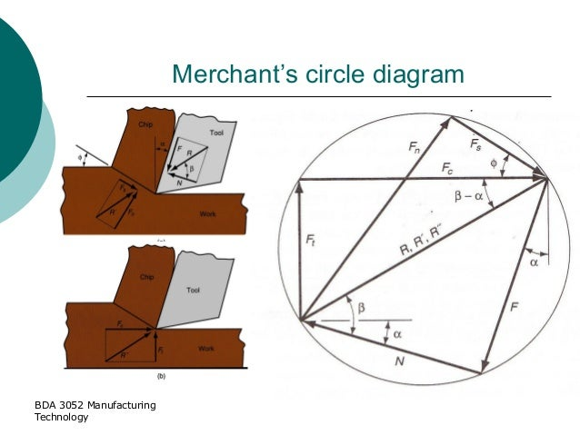 Topic 2 machining 160214 bda 3052 manufacturing technology merchants circle diagram ccuart Image collections