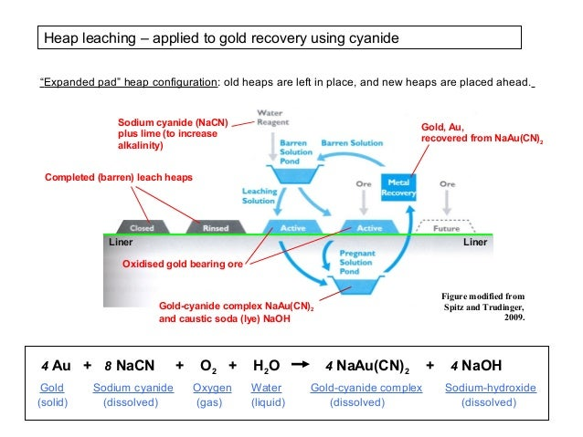 Topic 3  Ore Processing And Metal Recovery