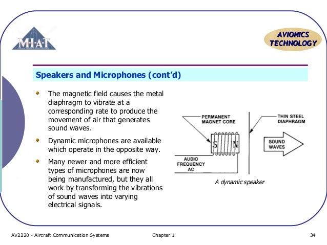 Aircraft Communication Topic 3 radio components