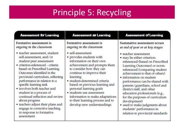 understanding playwork principles task c Sources of information level 2 certificate in playwork unit in order to be able to do task b and task c principles of playwork and summarise.