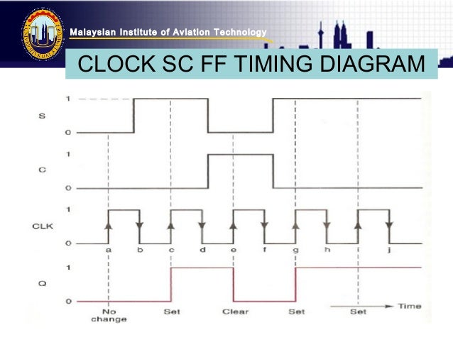 malaysian institute of aviation technology clock sc ff timing diagram