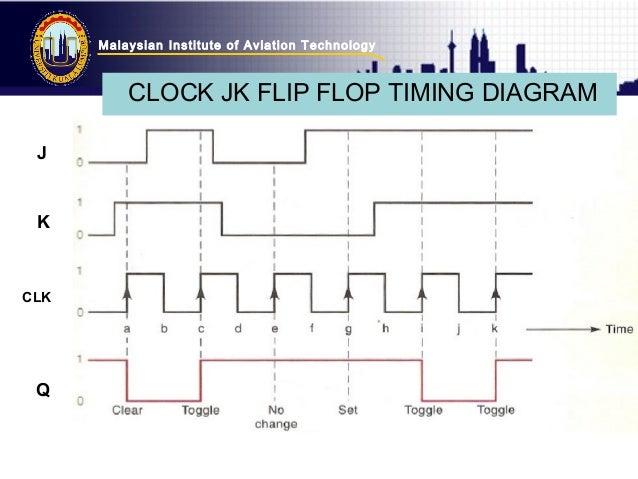 topic-3-digital-technique-flip-flop-29-638 Nand Gate Diagram on ic chip circuit, flash memory, memory chip, flash controller block, gate wiring, gate schematic, logic gate ladder, gate logic,