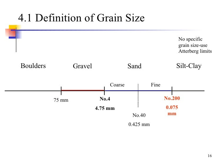 soil-classification-16-728.jpg