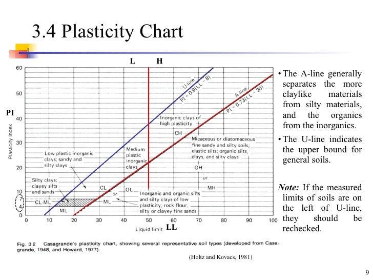 Soil classification chart soil properties railway for Soil grading