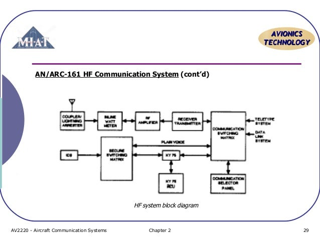 Nav Topic 4 Hf Communication System