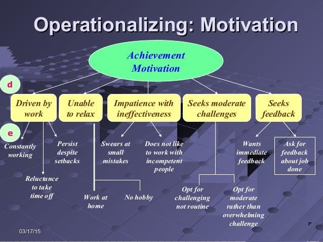03/17/1503/17/15 Operationalizing: MotivationOperationalizing: Motivation Achievement Motivation Driven by work Unable to ...