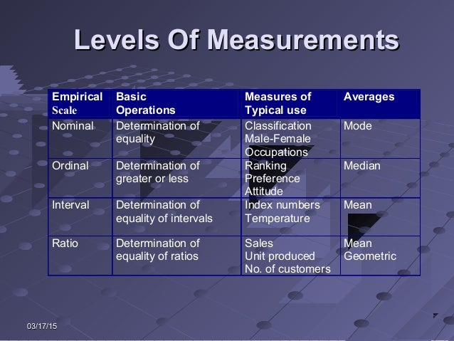 03/17/1503/17/15 Levels Of MeasurementsLevels Of Measurements Empirical Scale Basic Operations Measures of Typical use Ave...