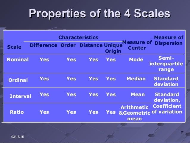 03/17/1503/17/15 Properties of the 4 ScalesProperties of the 4 Scales Characteristics Difference Order Distance Unique Ori...