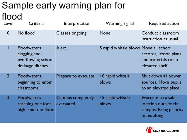 Topic 4 school drrm and contingency planning new – Examples of Contingency Plans