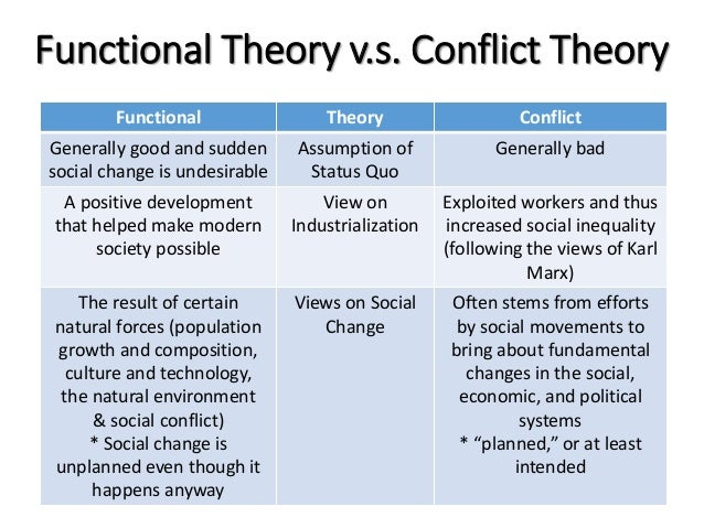 theories of social conflict What is the 'conflict theory' the conflict theory, suggested by karl marx, claims society is in a state of perpetual conflict because of competition for limited resources it holds that.
