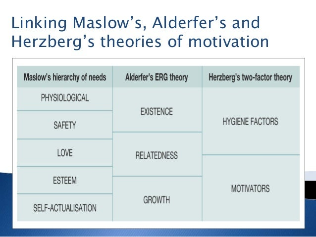 herzbergs theory of motivation and maslows