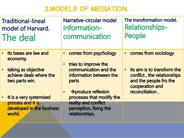 2.MODELS OF MEDIATION. Traditional-lineal model of Harvard. The deal Narrative-circular model. Information- communication ...
