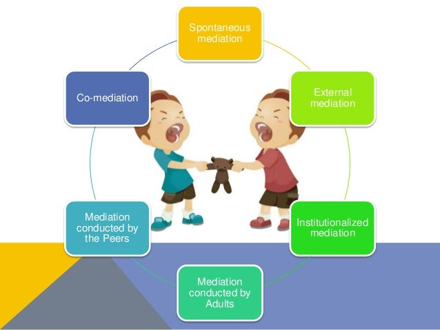 Spontaneous mediation External mediation Institutionalized mediation Mediation conducted by Adults Mediation conducted by ...