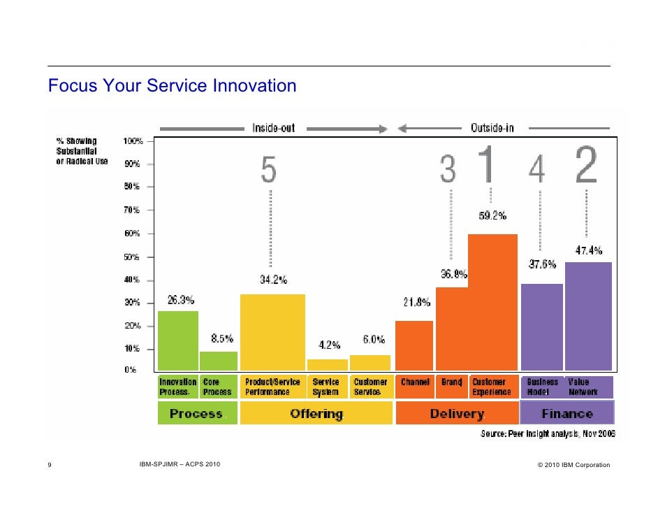 it services innovation By bob hicks, senior vice president — operations as an information technology executive you face a constant dilemma while innovation is a competitive necessity in today's world of digital.