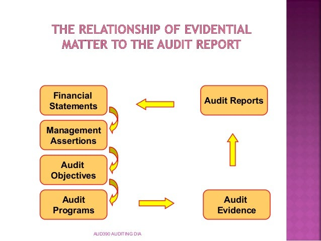 procedure for collecting accounting evidence Acc 556 week 2 procedures in collecting forensic evidence to purchase this tutorial copy and paste below link in your browser.