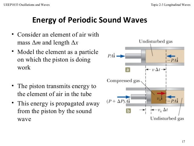 relationship between amplitude and rate of energy transfer