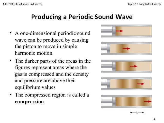 Topic 5 Longitudinal Wave