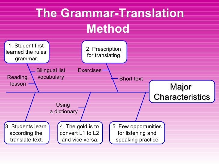 grammar translation method overview Transcript of an overview of the direct method of language teaching  a reaction to the grammar-translation method all teaching content is transferred orally to .