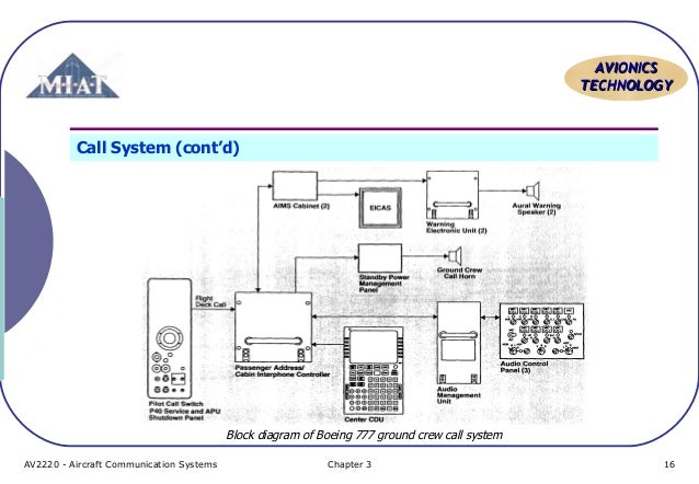 aircraft communication topic 6 pa system, Wiring block