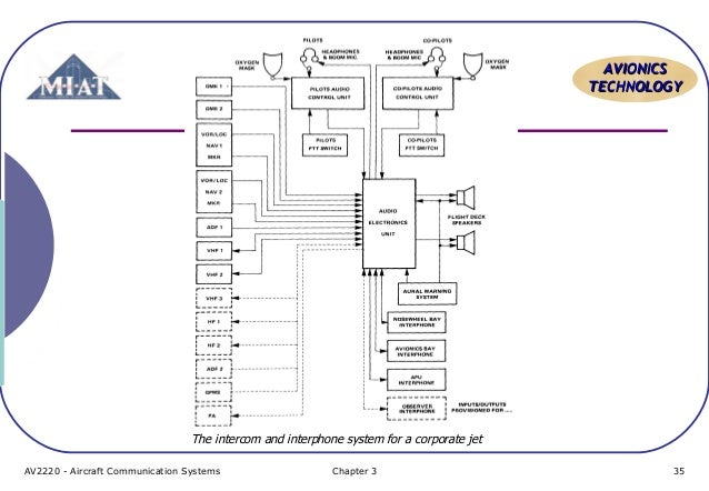 aircraft communication topic 6 pa system 35 638?cb=1413388377 aircraft communication topic 6 pa system aircraft intercom wiring diagram at bayanpartner.co
