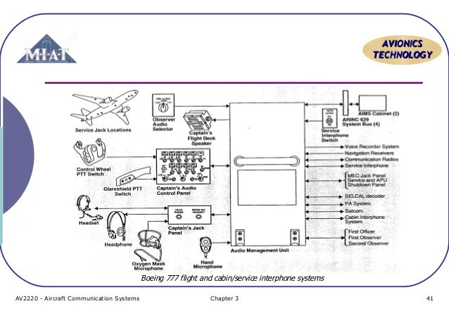 Aircraft communication topic 6 pa system av2220 aircraft communication systems chapter 3 40 41 aavviioonniiccss tteecchhnnoollooggyy boeing 777 cheapraybanclubmaster Images