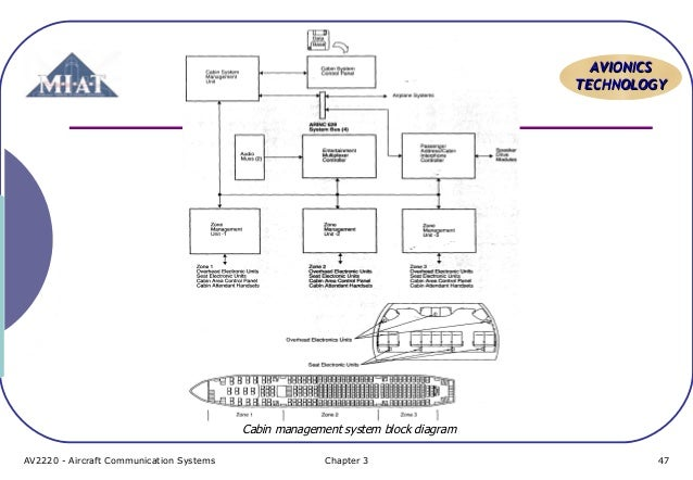 aircraft communication topic 6 pa system home entertainment wiring-diagram av2220 aircraft communication systems chapter 3 46; 47 aavviioonniiccss tteecchhnnoollooggyy cabin management system block diagram