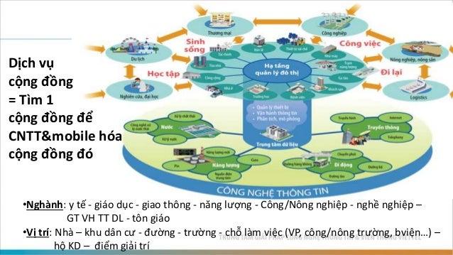 •Nghành: y tế - giáo dục - giao thông - năng lượng - Công/Nông nghiệp - nghề nghiệp – GT VH TT DL - tôn giáo •Vị trí: Nhà ...