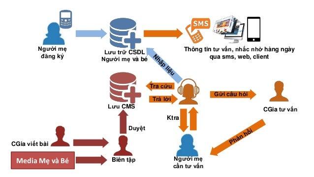 Người mẹ đăng ký Lưu trữ CSDL Người mẹ và bé CGia viết bài Lưu CMS Thông tin tư vấn, nhắc nhở hàng ngày qua sms, web, clie...