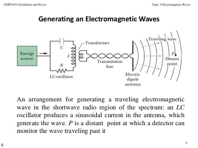 topic 6 em waves 9 638 electromagic wave wire diagram diagram wiring diagrams for diy TV Antenna Types at nearapp.co