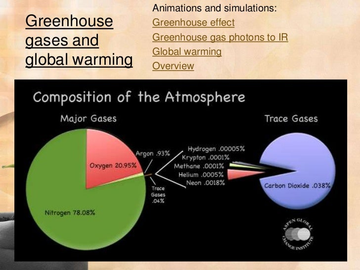 an overview of the issues of greenhouse effect and global warming Global warming is one of the consequences of the greenhouse effect the greenhouse effect is the creation of an atmosphere that reflects heat back into the planet and, by not allowing it to escape, acts very much like a glass greenhouse does the primary culprit in thi.