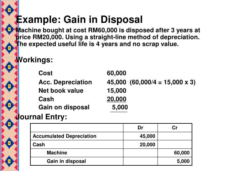 Image Result For Is Depreciation A Currentet