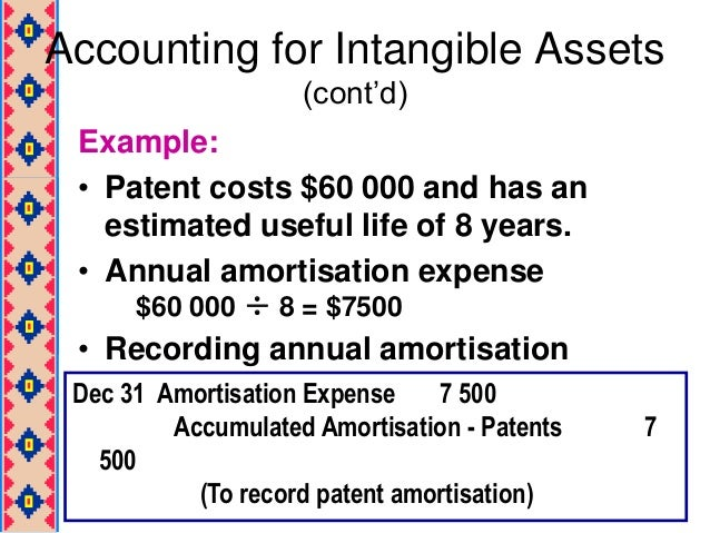 Accounting For Patent Costs